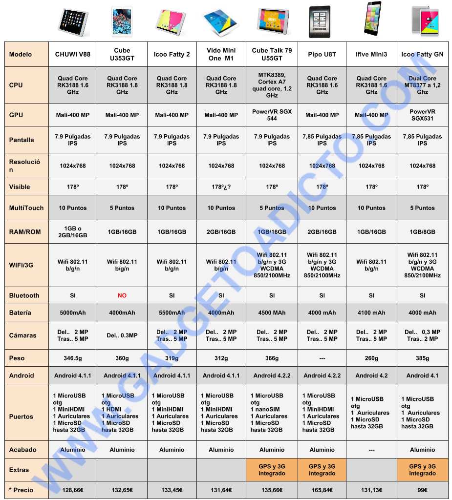 Comparativa Tablets 79