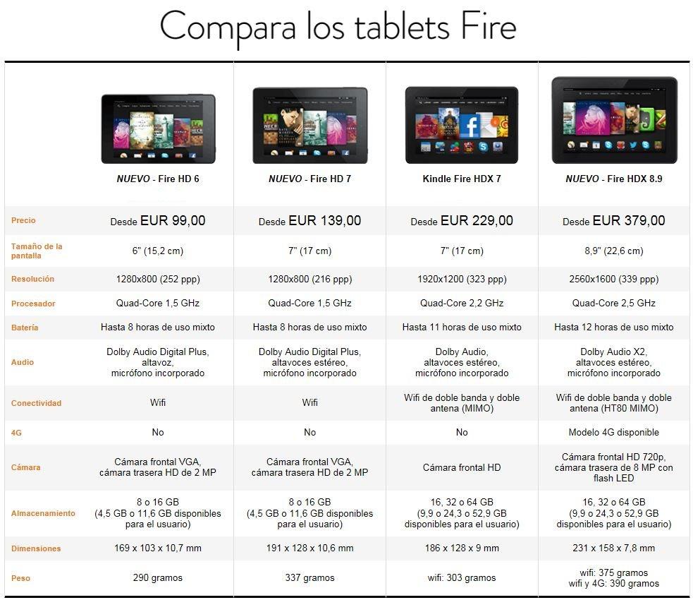 Comparativa Tablets Amazon