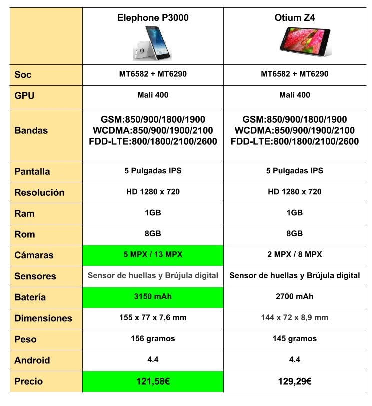 Elephone P3000 VS OTIUM Z4