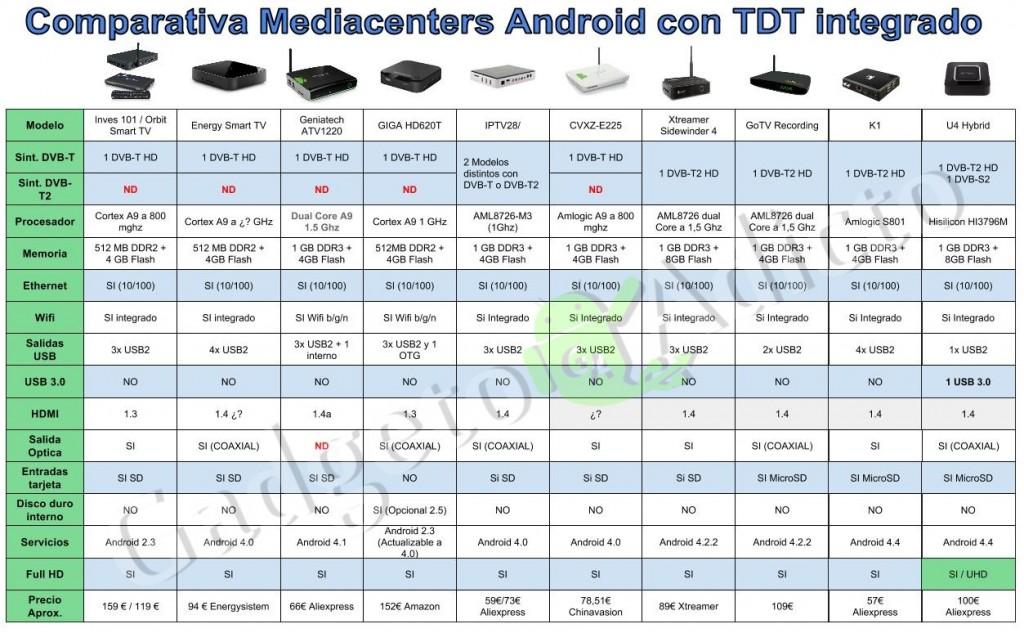 Mediacenters Android con TDT integrado
