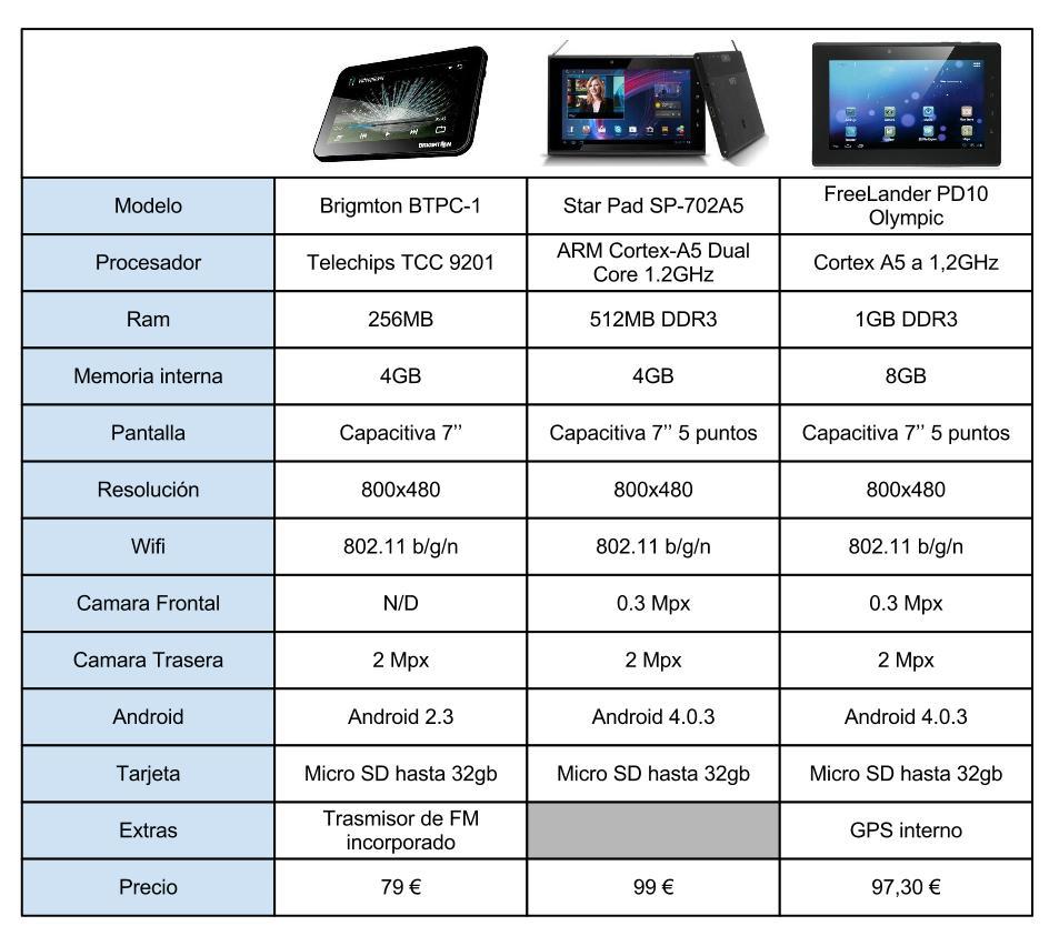 Cuadro Comparativo Tablets con TDT