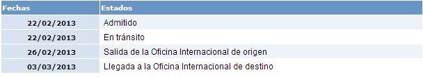 Envio internacional archives gadgetoadicto for Oficina internacional de destino correos